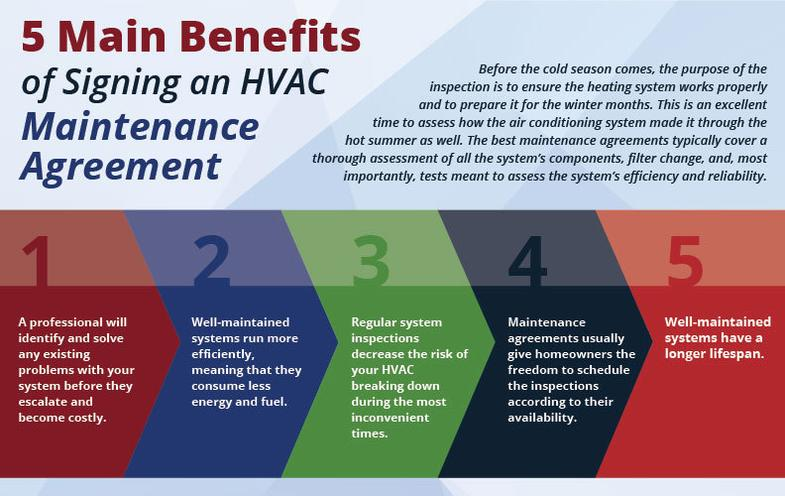 Hvac And Air Conditioning Maintenance Agreement Air
