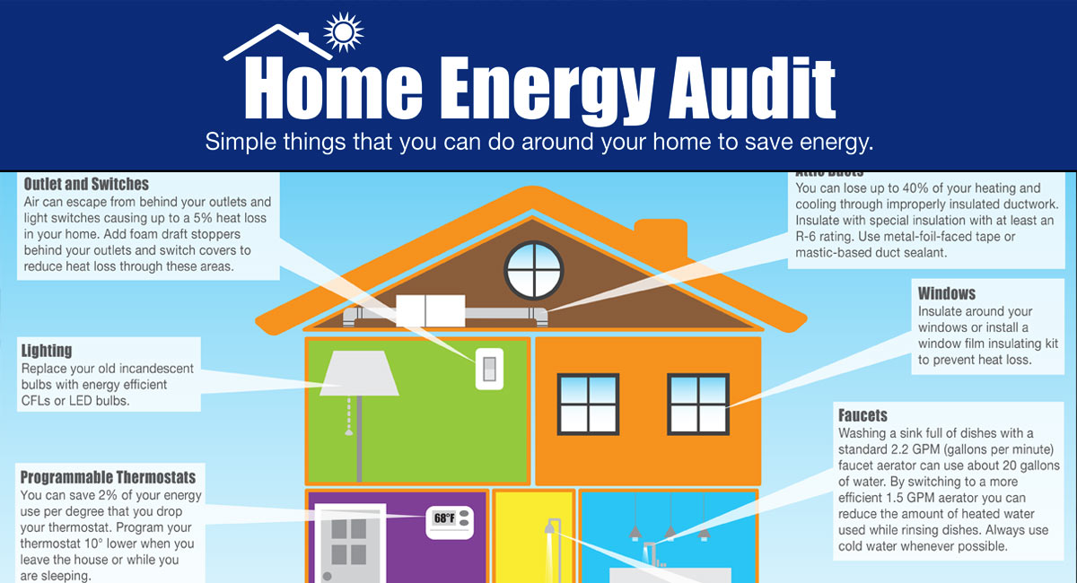 Home Energy Audits Air Supply Heating Amp Cooling